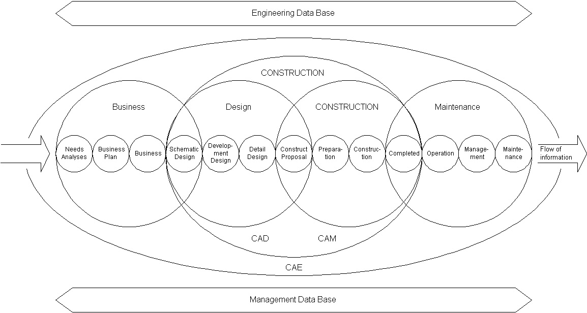Project Management for Construction: Organization and Use of