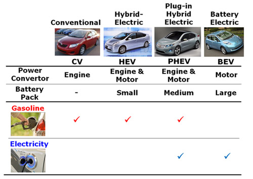 Electrified Vehicles Vehicle Electrification Group