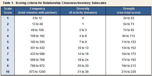 Berscheid snyder omoto relationship test online