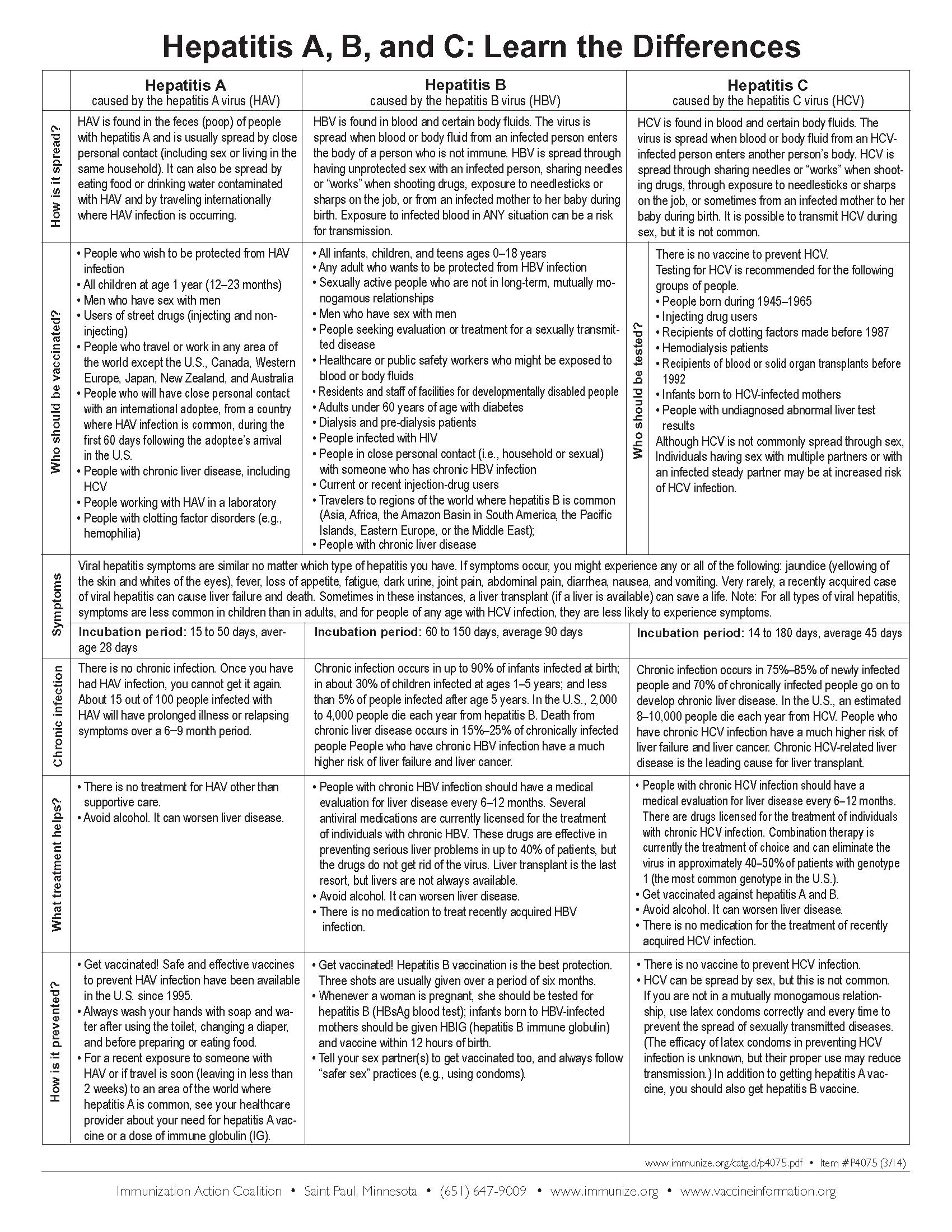 Hepatitis - Symptoms, Treatment, and More