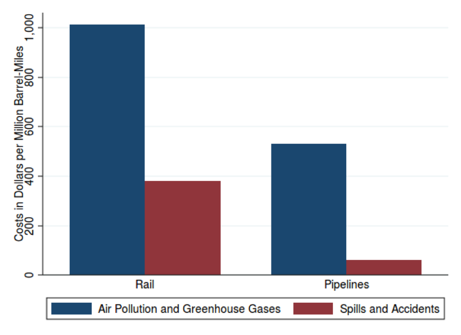 When Shipping Petroleum, Air Pollution and Greenhouse Gas Emissions