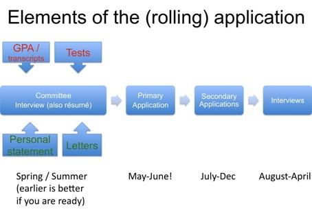 Application Timing Q Amp A Health Professions Program