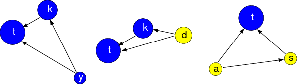 What is the significance of the cyclical and transitive network forms?