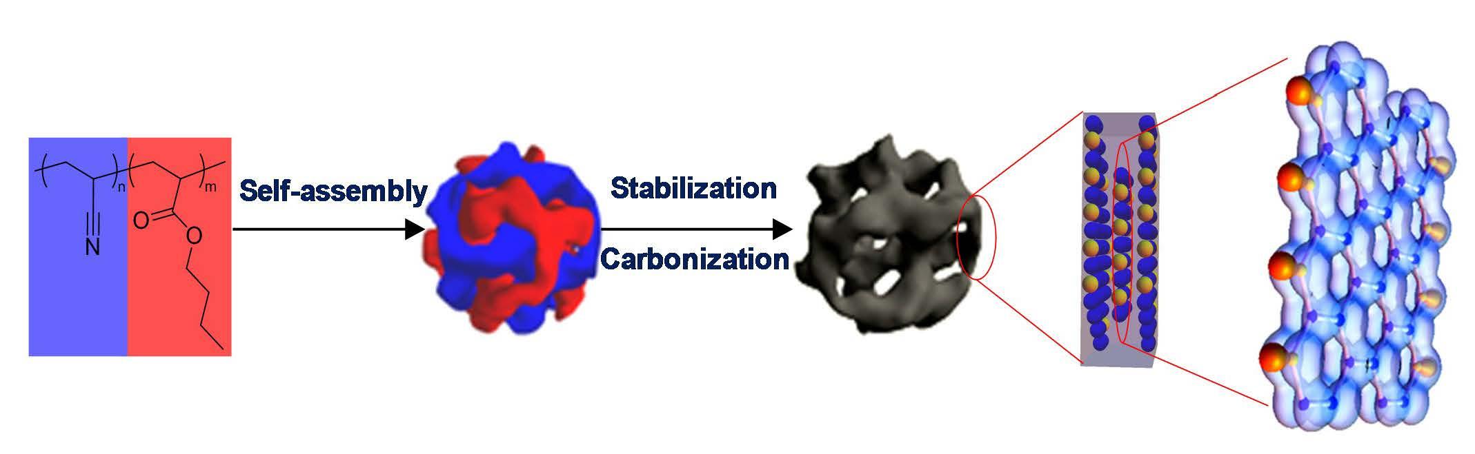 Carbon Nanostructures Matyjaszewski Polymer Group