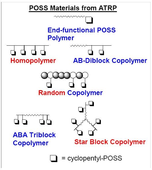 Linear Hybrid Copolymers Matyjaszewski Polymer Group