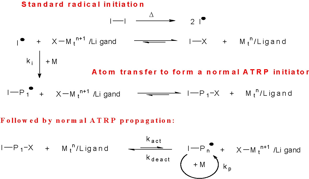 Understanding The Mechanistic Parameters Matyjaszewski Polymer Example Of State Transition Diagram In Initial A Reverse Atrp 34 Both Initiator And Reduced Activator Catalyst Complex Were Formed From Radicals Generated By