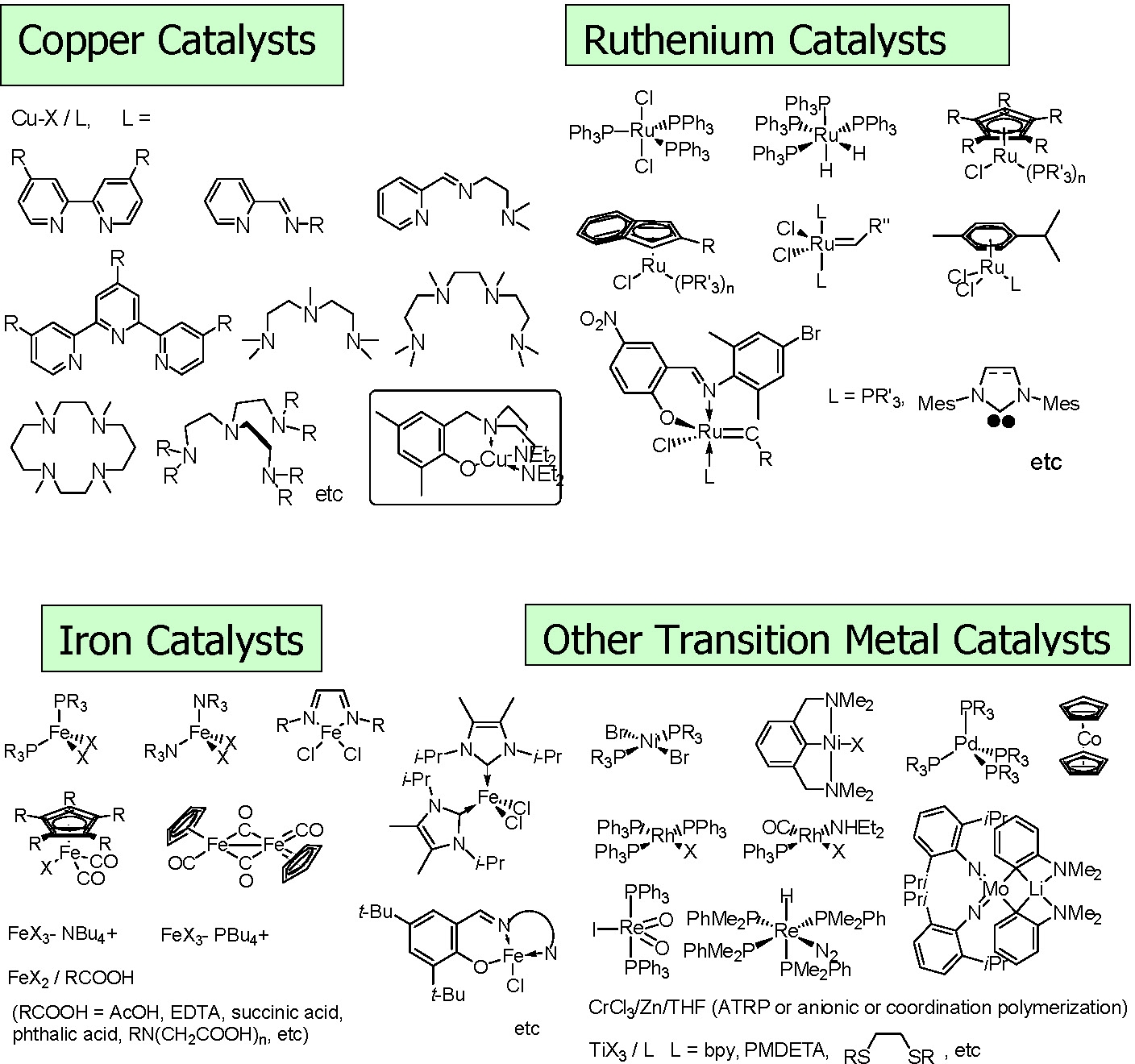 Solvent Effects And Selection Of A Catalyst For Aqueous