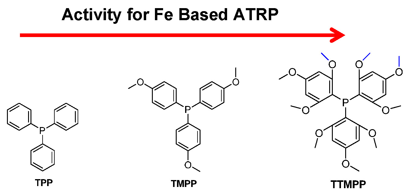 CH Activation in addition How We Do It besides 1401 moreover 9039247 further Iron Based Atrp. on reduction potential