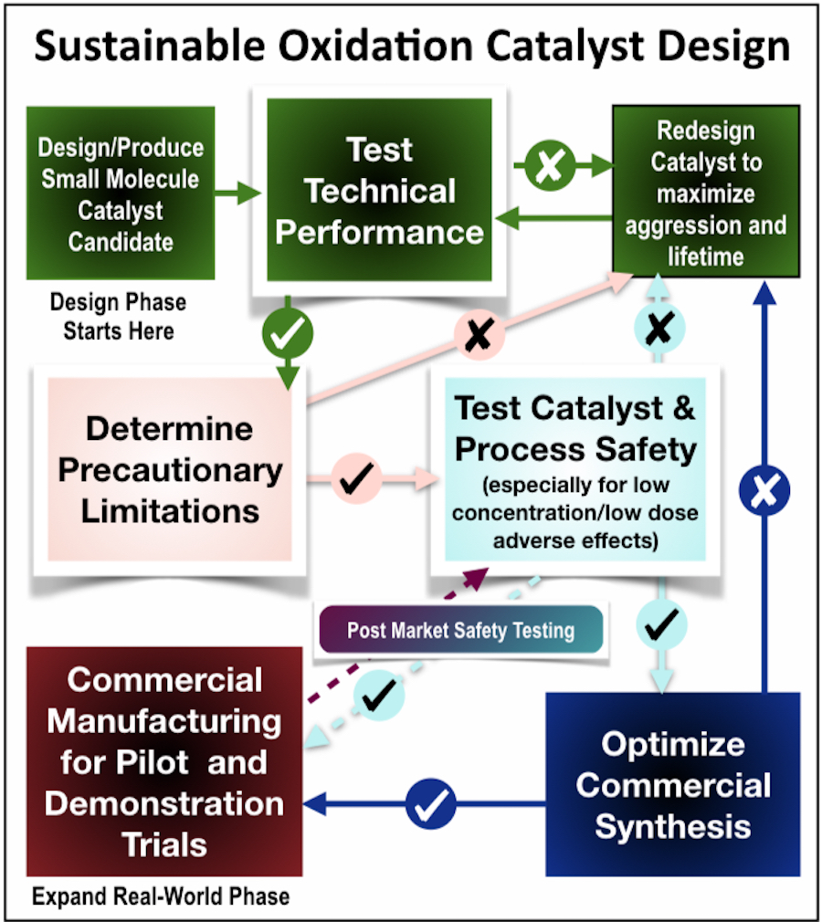 The design protocol Collins used for designing and testing NewTAML