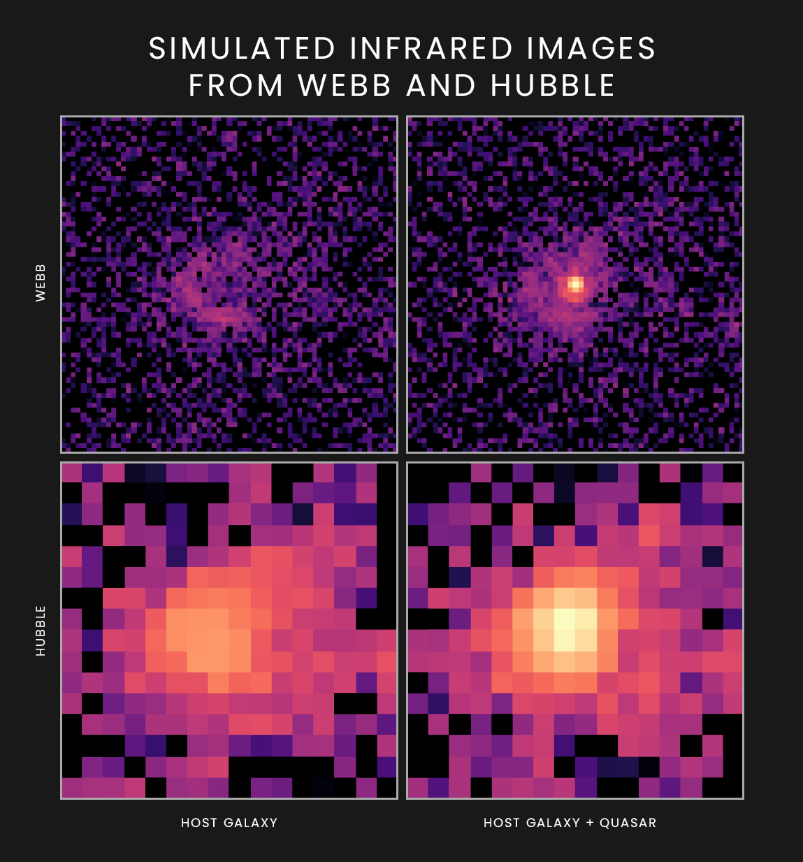 These simulated images show how a quasar and its host galaxy would appear to NASA's upcoming James Webb Space Telescope (top) and Hubble Space Telescope (bottom) at infrared wavelengths of 1.5 and 1.6 microns, respectively.