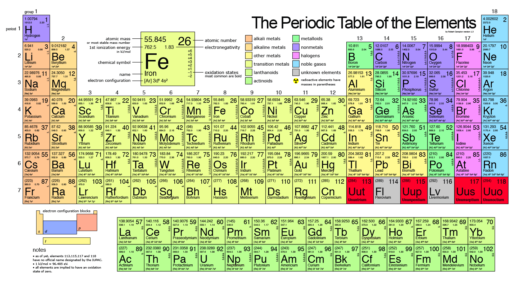 Which of the first 20 elements in the periodic table are for Periodic table