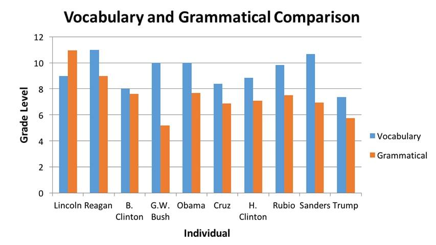 Most Presidential Candidates Speak At Grade 6 8 Level