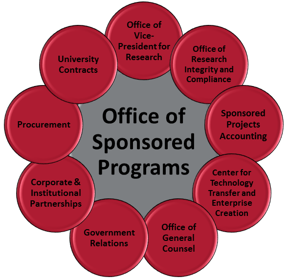 An interactive graphic of different departments associated with the Office of Sponsored Programs