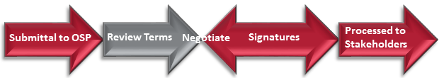 This is the interactive contracts process chart. Click on the desired area to learn about the contracts process.