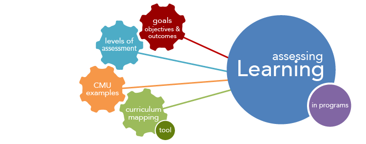 How to assess departments and programsTeaching Excellence – Assessment