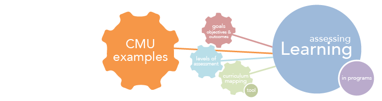 Sample Curriculum Mapping Process Outline - Eberly Center