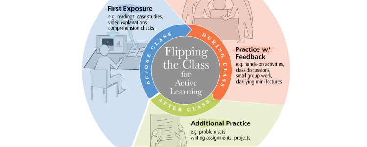 Innovative Classroom Teaching Strategies ~ Flipping the class for active learning eberly center