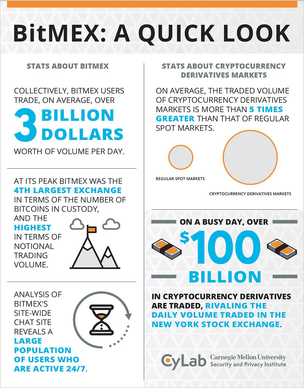 cmu bitcoin)